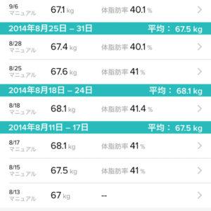 2014年体重記録
