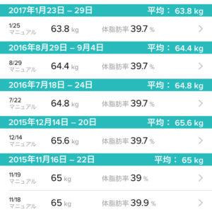2015年〜2017年の体重記録