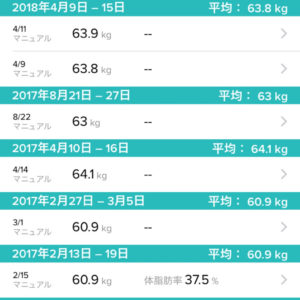 2017年の体重の記録