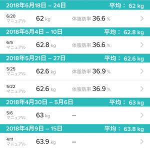 2018年6月の体重