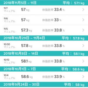2018年11月の体重と体脂肪率